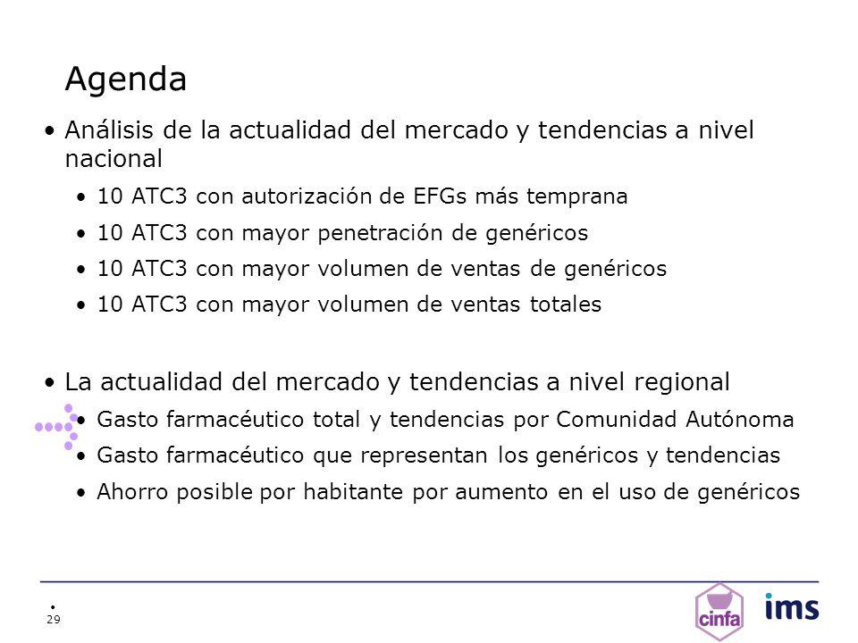 29 Agenda Análisis de la actualidad del mercado y tendencias a nivel nacional 10 ATC3 con autorización de EFGs más temprana 10 ATC3 con mayor penetrac