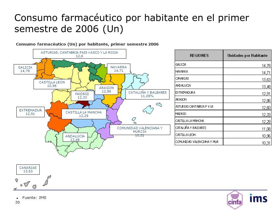 30 Consumo farmacéutico por habitante en el primer semestre de 2006 (Un) Fuente: IMS ANDALUCI A 13,48 ARAGON 12,86 ASTURIAS, CANTABRIA PAIS VASCO Y LA