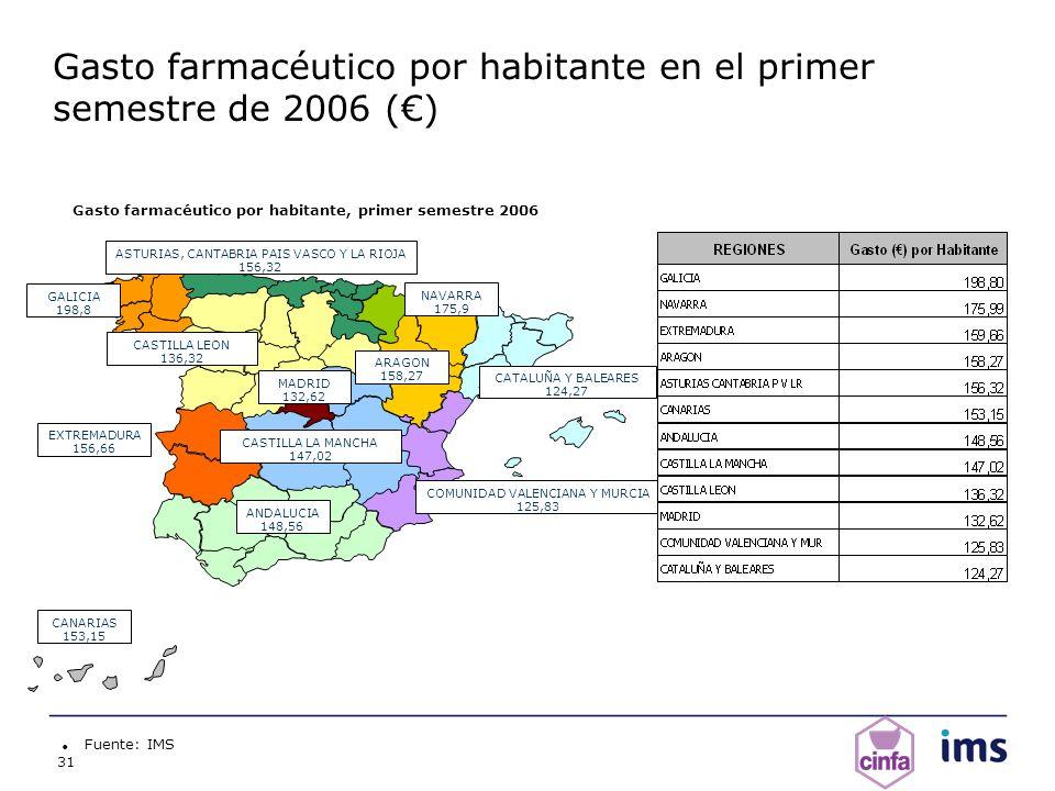 31 Fuente: IMS Gasto farmacéutico por habitante, primer semestre 2006 ANDALUCIA 148,56 ARAGON 158,27 CANARIAS 153,15 CASTILLA LA MANCHA 147,02 CASTILL