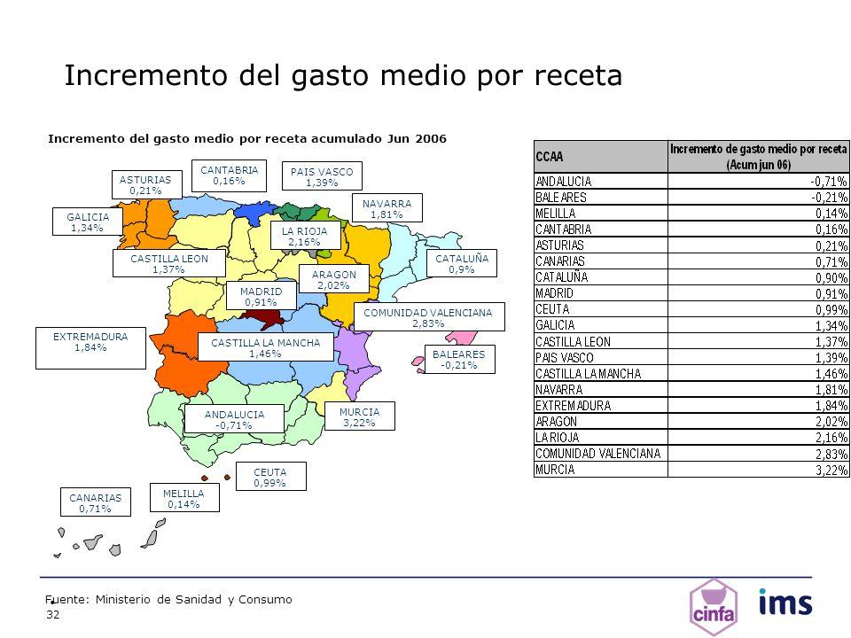 32 Incremento del gasto medio por receta Fuente: Ministerio de Sanidad y Consumo ANDALUCIA -0,71% ARAGON 2,02% BALEARES -0,21% CANARIAS 0,71% CANTABRI