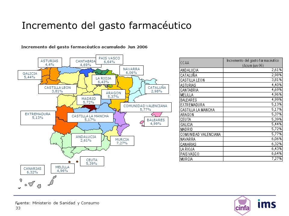 33 Incremento del gasto farmacéutico Fuente: Ministerio de Sanidad y Consumo ANDALUCIA 2,61% ARAGON 5,37% BALEARES 4,99% CANARIAS 6,32% CANTABRIA 4,69