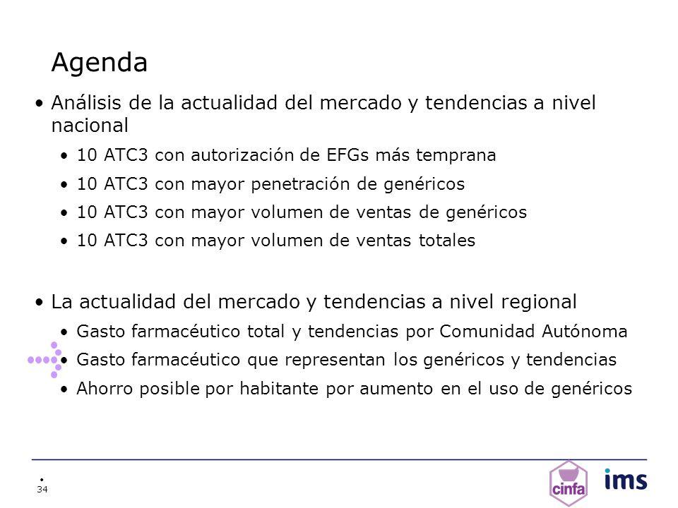34 Agenda Análisis de la actualidad del mercado y tendencias a nivel nacional 10 ATC3 con autorización de EFGs más temprana 10 ATC3 con mayor penetrac