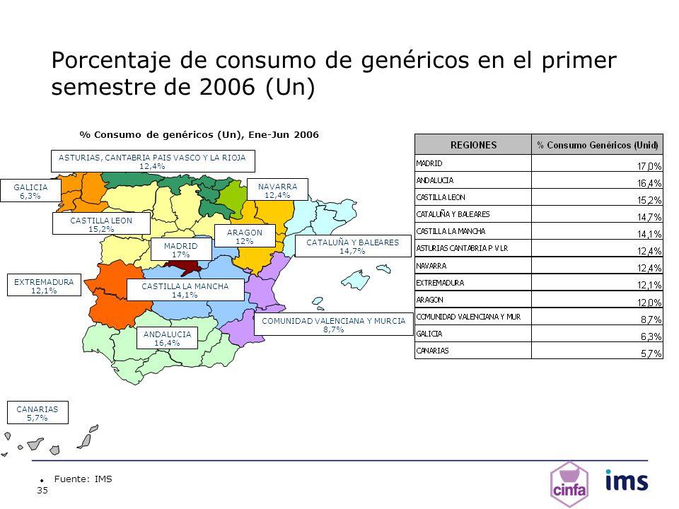 35 Fuente: IMS % Consumo de genéricos (Un), Ene-Jun 2006 ANDALUCIA 16,4% ARAGON 12% CANARIAS 5,7% CASTILLA LA MANCHA 14,1% CASTILLA LEON 15,2% CATALUÑ