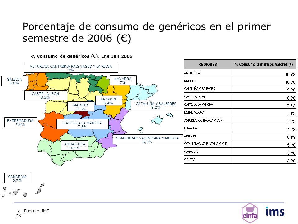 36 Porcentaje de consumo de genéricos en el primer semestre de 2006 () Fuente: IMS % Consumo de genéricos (), Ene-Jun 2006 ANDALUCIA 10,9% ARAGON 6,4%