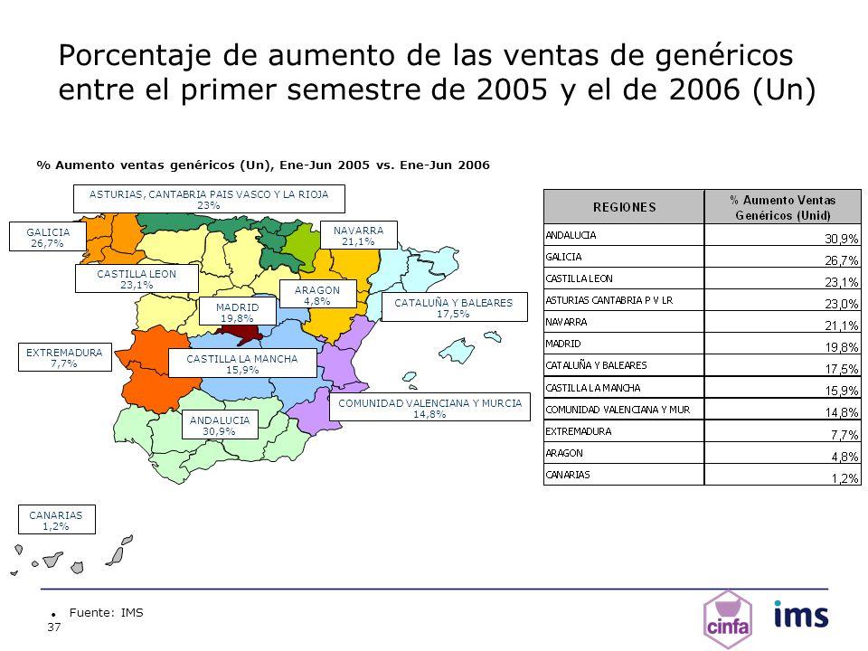 37 Porcentaje de aumento de las ventas de genéricos entre el primer semestre de 2005 y el de 2006 (Un) Fuente: IMS % Aumento ventas genéricos (Un), En