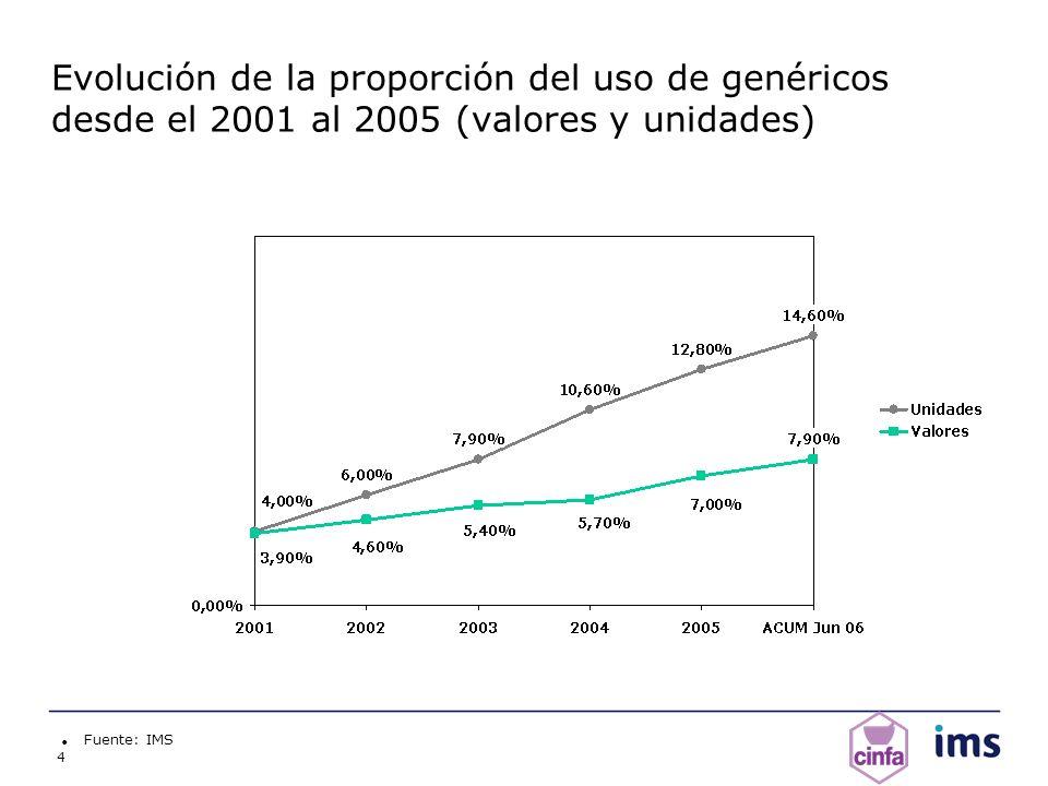 4 Evolución de la proporción del uso de genéricos desde el 2001 al 2005 (valores y unidades) Fuente: IMS