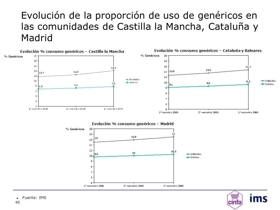 40 Evolución de la proporción de uso de genéricos en las comunidades de Castilla la Mancha, Cataluña y Madrid Fuente: IMS Evolución % consumo genérico