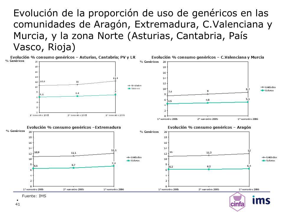 41 Evolución de la proporción de uso de genéricos en las comunidades de Aragón, Extremadura, C.Valenciana y Murcia, y la zona Norte (Asturias, Cantabr