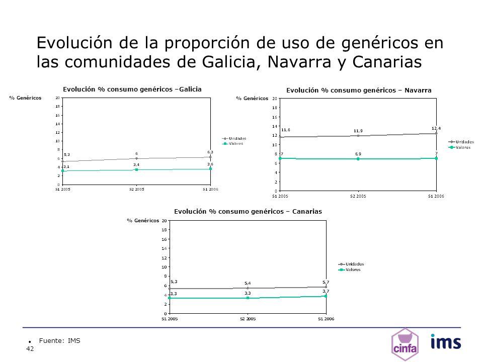 42 Evolución de la proporción de uso de genéricos en las comunidades de Galicia, Navarra y Canarias Fuente: IMS % Genéricos Evolución % consumo genéri