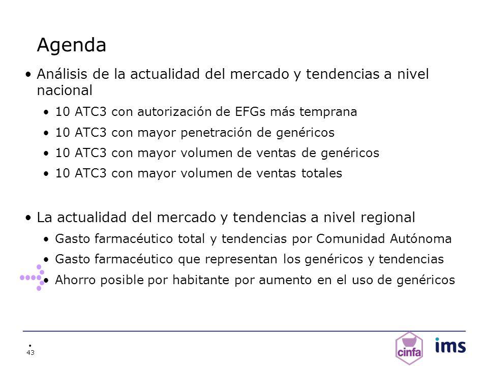 43 Agenda Análisis de la actualidad del mercado y tendencias a nivel nacional 10 ATC3 con autorización de EFGs más temprana 10 ATC3 con mayor penetrac