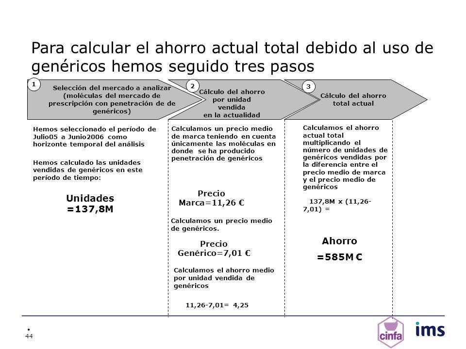 44 Para calcular el ahorro actual total debido al uso de genéricos hemos seguido tres pasos Selección del mercado a analizar (moléculas del mercado de