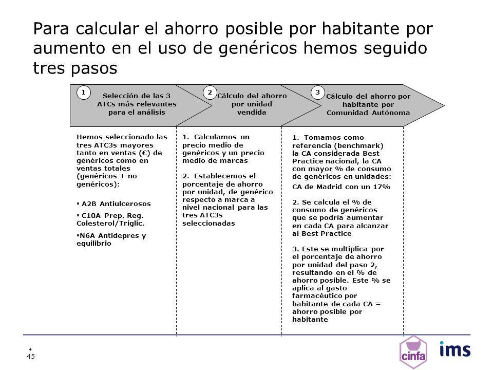 45 Para calcular el ahorro posible por habitante por aumento en el uso de genéricos hemos seguido tres pasos Selección de las 3 ATCs más relevantes pa