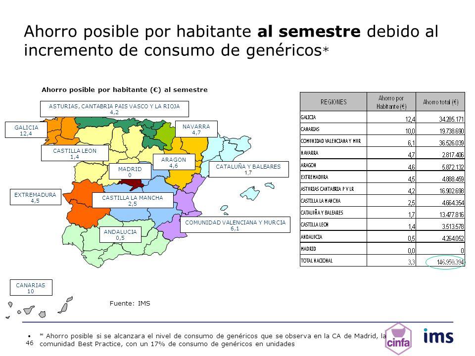 46 Fuente: IMS Ahorro posible por habitante () al semestre Ahorro posible por habitante al semestre debido al incremento de consumo de genéricos * * A