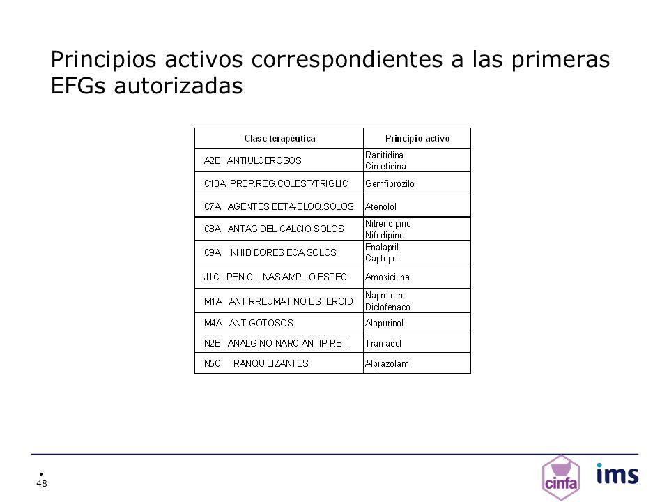 48 Principios activos correspondientes a las primeras EFGs autorizadas