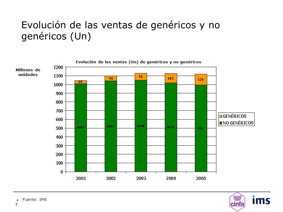 5 Evolución de las ventas de genéricos y no genéricos (Un) Fuente: IMS Millones de unidades Evolución de las ventas (Un) de genéricos y no genéricos