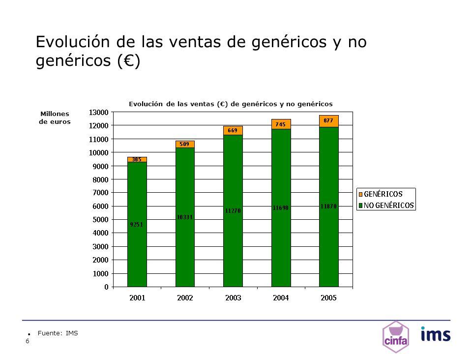 6 Evolución de las ventas de genéricos y no genéricos () Fuente: IMS Millones de euros Evolución de las ventas () de genéricos y no genéricos