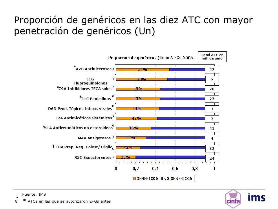 8 Proporción de genéricos en las diez ATC con mayor penetración de genéricos (Un) Fuente: IMS 24 32 4 41 2 3 27 20 6 47 A2B Antiulcerosos J1G Fluoroqu
