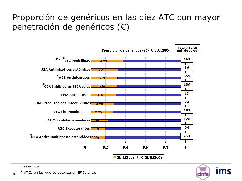 9 Proporción de genéricos en las diez ATC con mayor penetración de genéricos () Fuente: IMS J1C Penicilinas J2A Antimicóticos sistémicos A2B Antiulcer