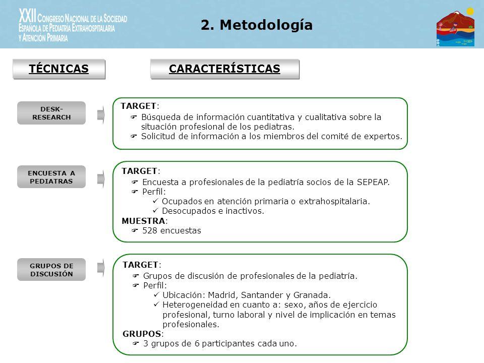 DESK- RESEARCH ENCUESTA A PEDIATRAS GRUPOS DE DISCUSIÓN TARGET: Búsqueda de información cuantitativa y cualitativa sobre la situación profesional de los pediatras.
