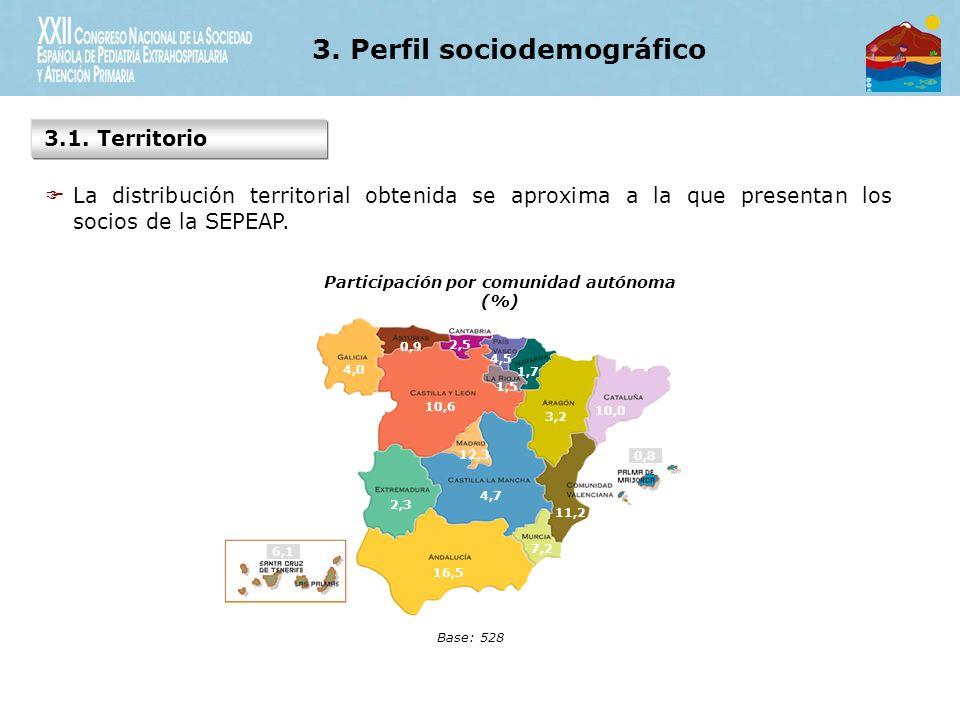 3.Perfil sociodemográfico 3.2.