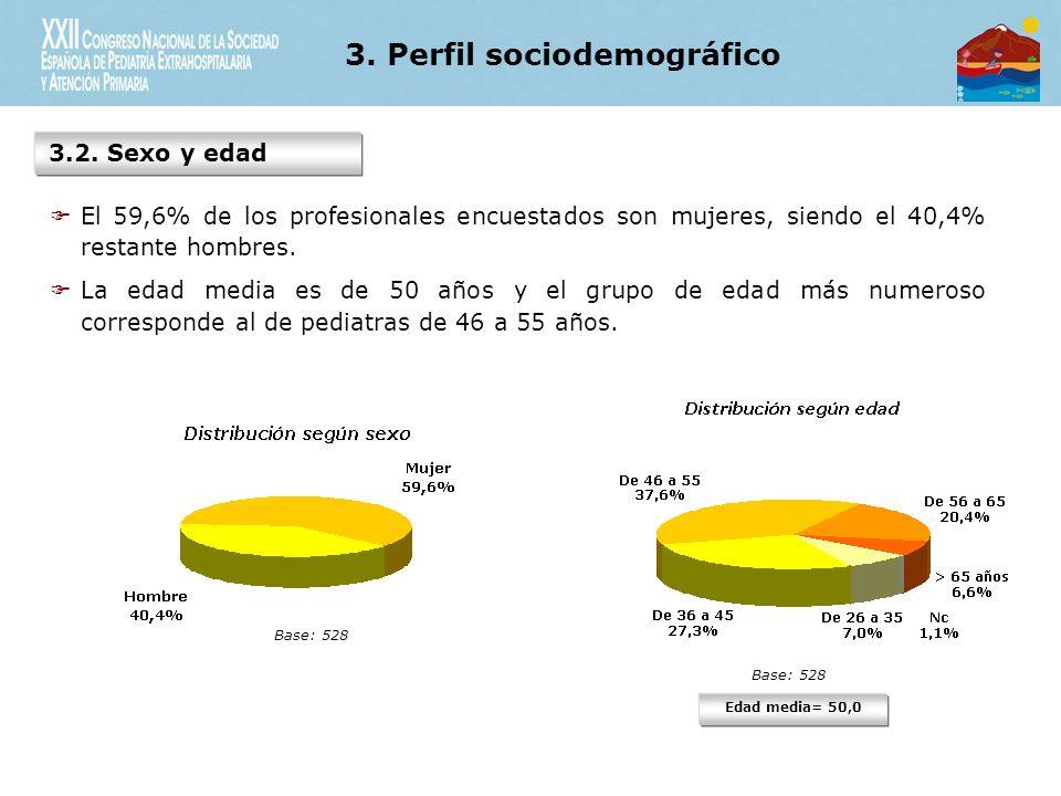 3. Perfil sociodemográfico 3.2.