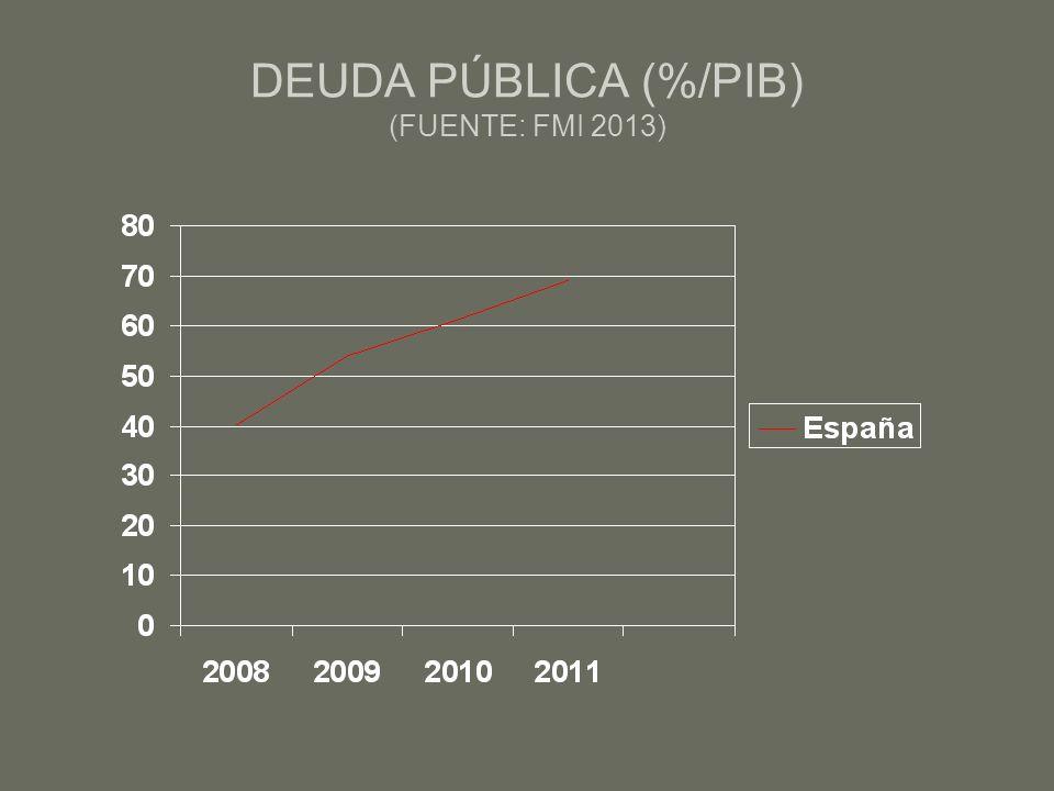 DEUDA PÚBLICA (%/PIB) (FUENTE: FMI 2013)