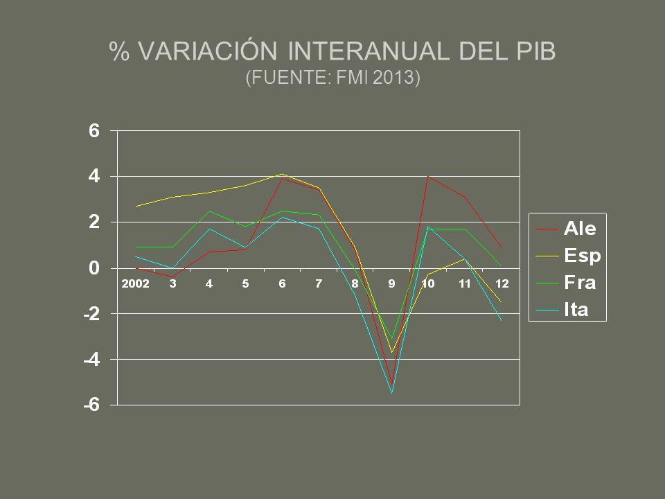 % VARIACIÓN INTERANUAL DEL PIB (FUENTE: FMI 2013)