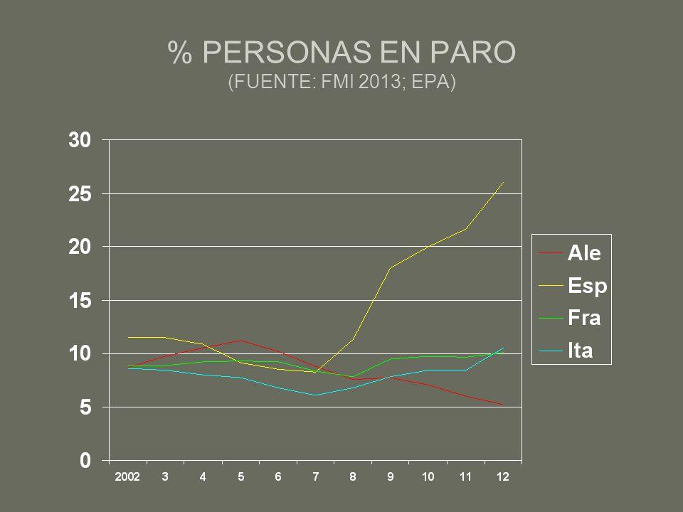 % PERSONAS EN PARO (FUENTE: FMI 2013; EPA)