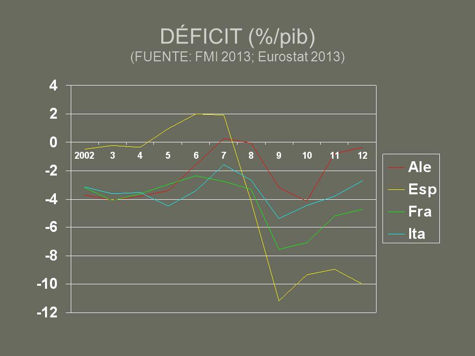 DÉFICIT (%/pib) (FUENTE: FMI 2013; Eurostat 2013)