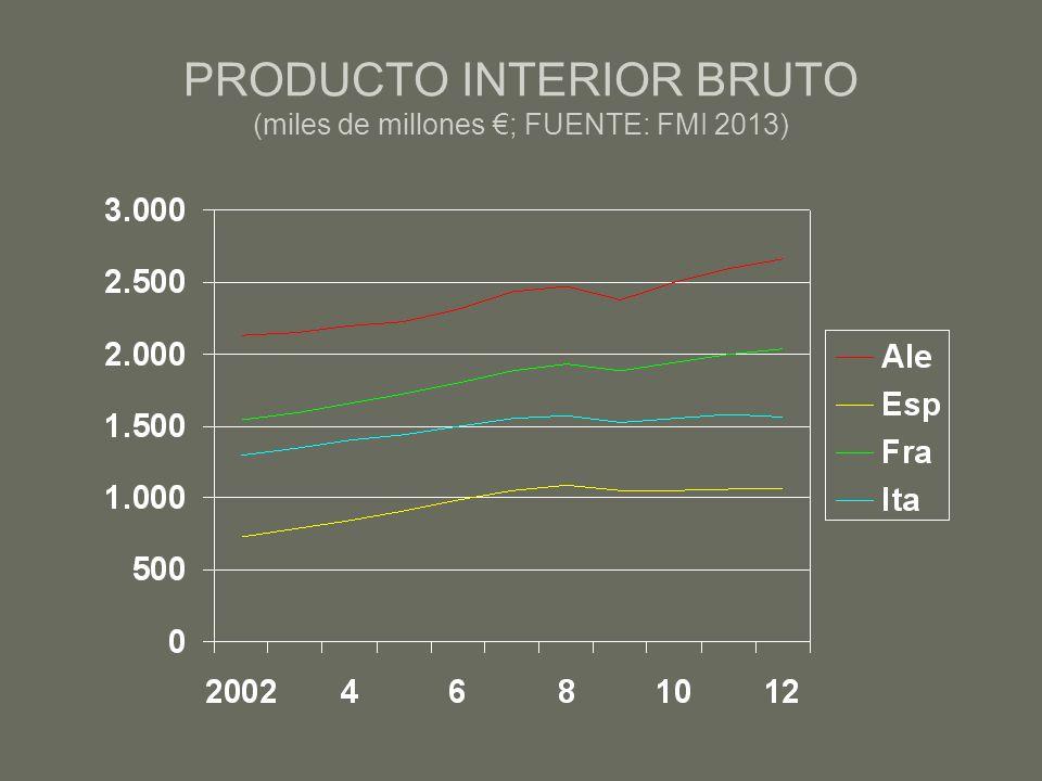 PRODUCTO INTERIOR BRUTO (miles de millones ; FUENTE: FMI 2013)