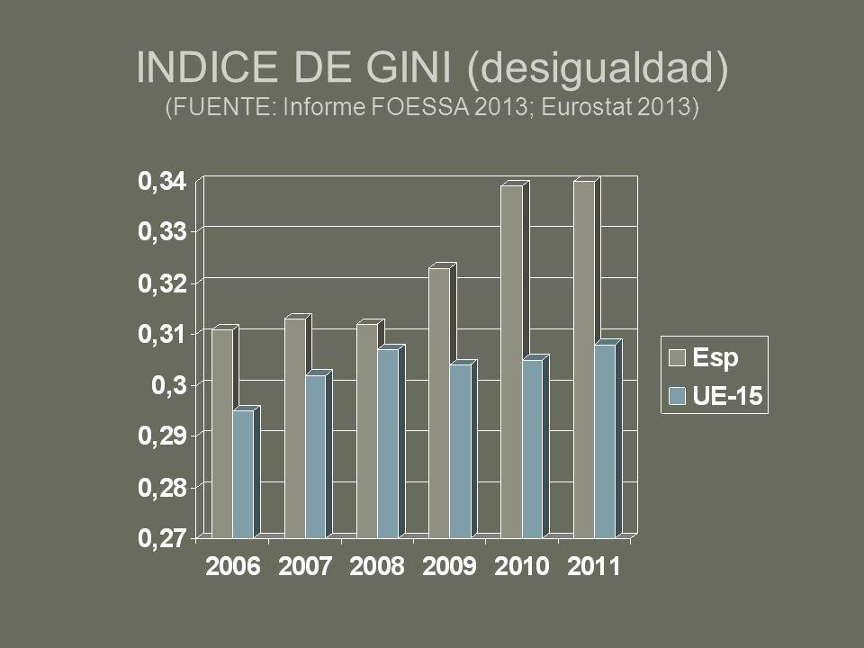 INDICE DE GINI (desigualdad) (FUENTE: Informe FOESSA 2013; Eurostat 2013)