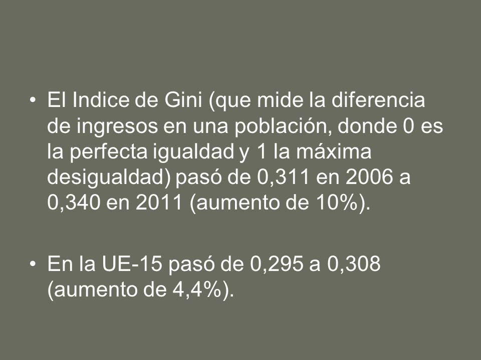 El Indice de Gini (que mide la diferencia de ingresos en una población, donde 0 es la perfecta igualdad y 1 la máxima desigualdad) pasó de 0,311 en 2006 a 0,340 en 2011 (aumento de 10%).