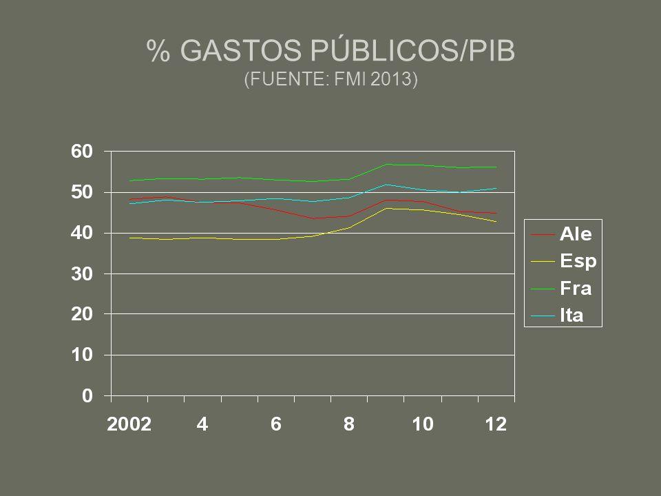 % GASTOS PÚBLICOS/PIB (FUENTE: FMI 2013)