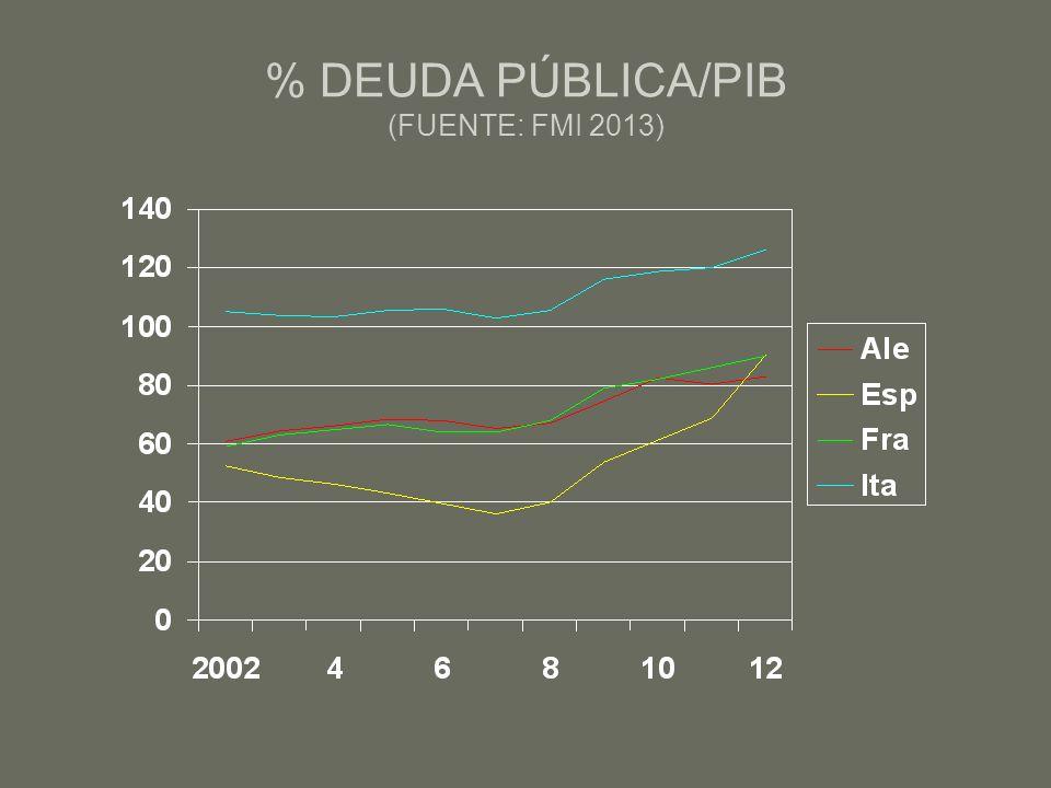 % DEUDA PÚBLICA/PIB (FUENTE: FMI 2013)