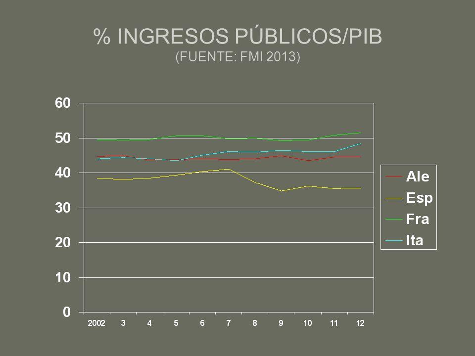 % INGRESOS PÚBLICOS/PIB (FUENTE: FMI 2013)