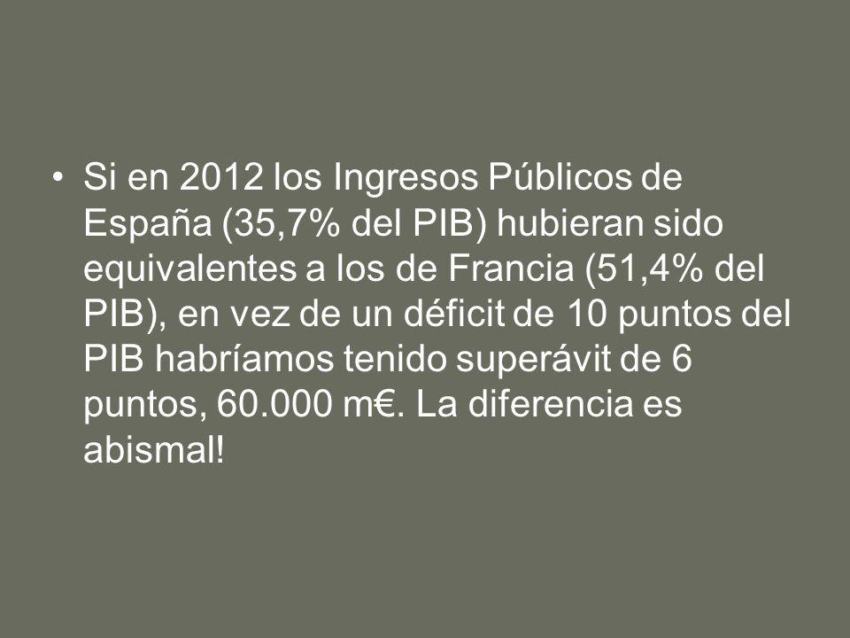 Si en 2012 los Ingresos Públicos de España (35,7% del PIB) hubieran sido equivalentes a los de Francia (51,4% del PIB), en vez de un déficit de 10 puntos del PIB habríamos tenido superávit de 6 puntos, 60.000 m.