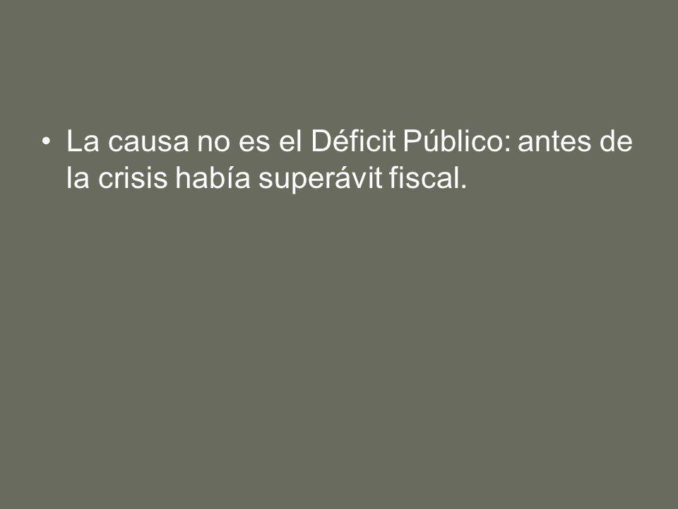 La causa no es el Déficit Público: antes de la crisis había superávit fiscal.
