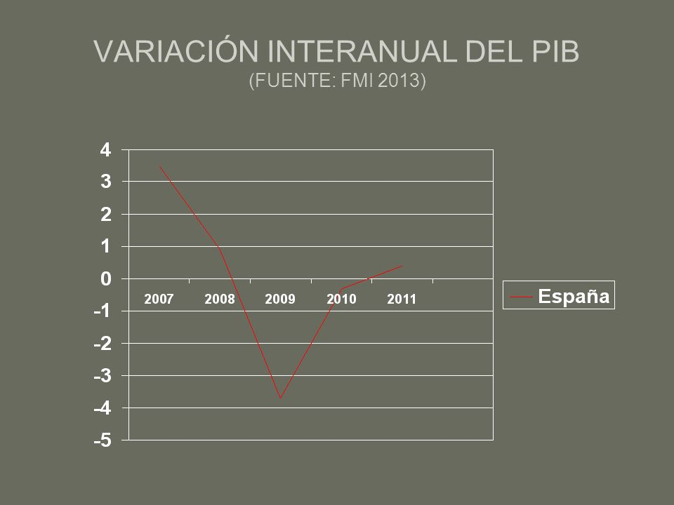 VARIACIÓN INTERANUAL DEL PIB (FUENTE: FMI 2013)