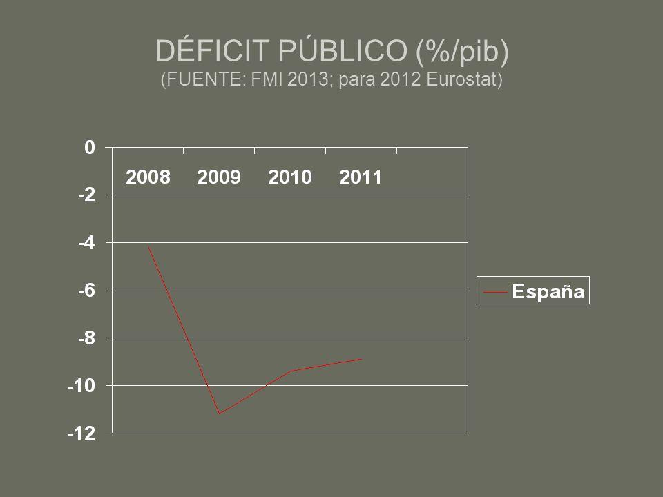 DÉFICIT PÚBLICO (%/pib) (FUENTE: FMI 2013; para 2012 Eurostat)
