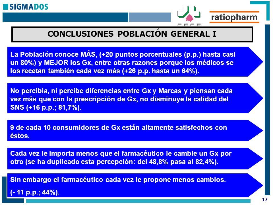 17 CONCLUSIONES POBLACIÓN GENERAL I La Población conoce MÁS, (+20 puntos porcentuales (p.p.) hasta casi un 80%) y MEJOR los Gx, entre otras razones porque los médicos se los recetan también cada vez más (+26 p.p.