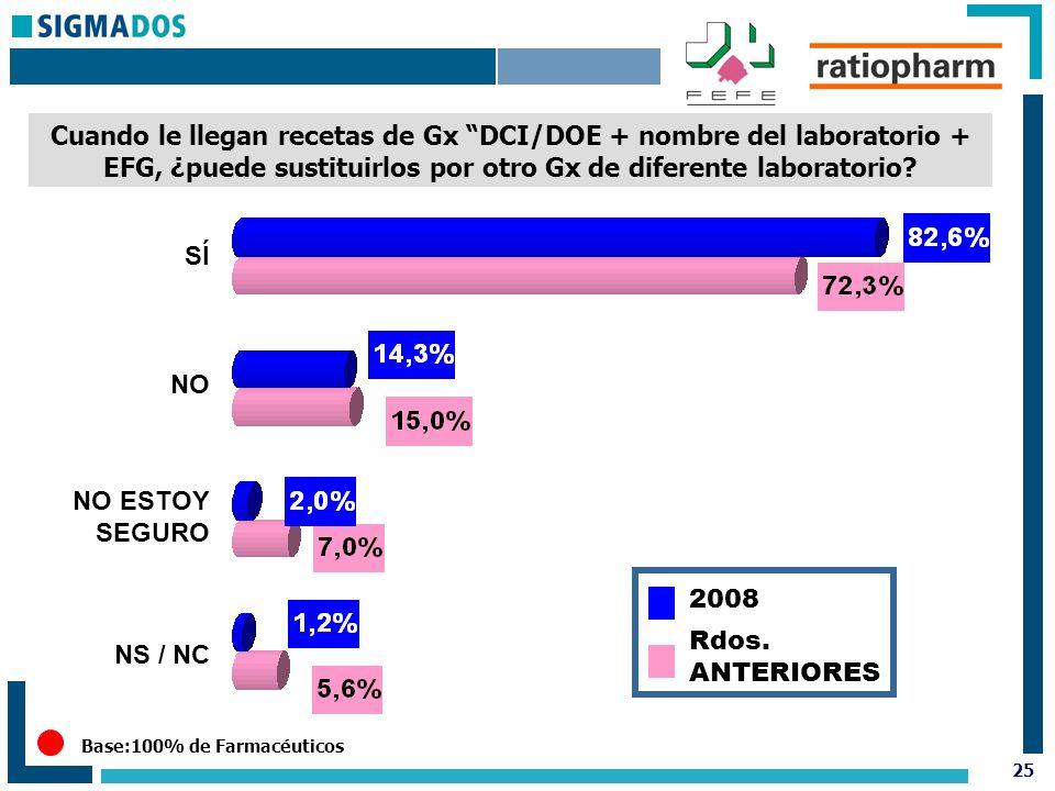 25 Base:100% de Farmacéuticos Cuando le llegan recetas de Gx DCI/DOE + nombre del laboratorio + EFG, ¿puede sustituirlos por otro Gx de diferente laboratorio.