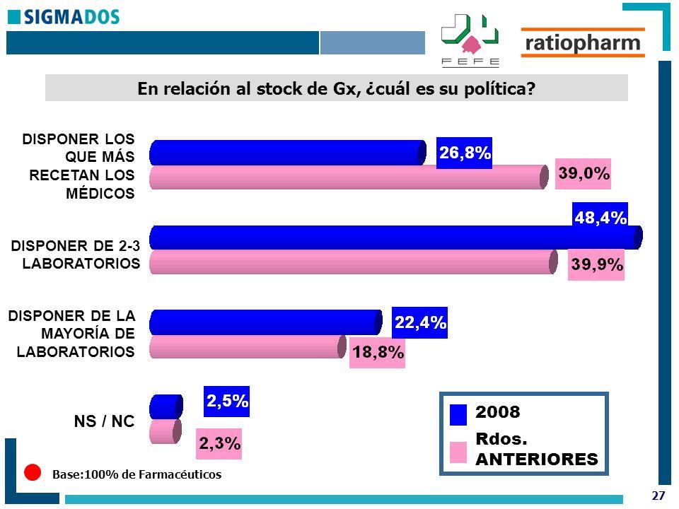 27 Base:100% de Farmacéuticos En relación al stock de Gx, ¿cuál es su política.