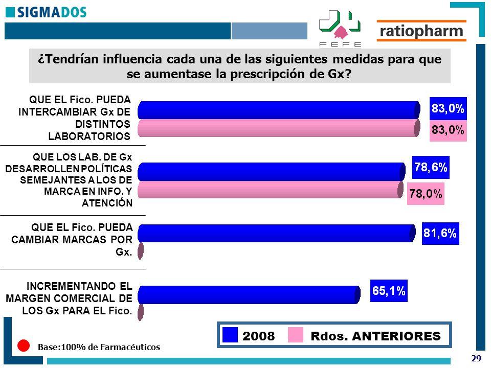 29 Base:100% de Farmacéuticos ¿Tendrían influencia cada una de las siguientes medidas para que se aumentase la prescripción de Gx.
