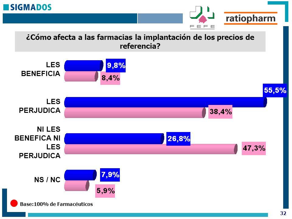 32 ¿Cómo afecta a las farmacias la implantación de los precios de referencia.