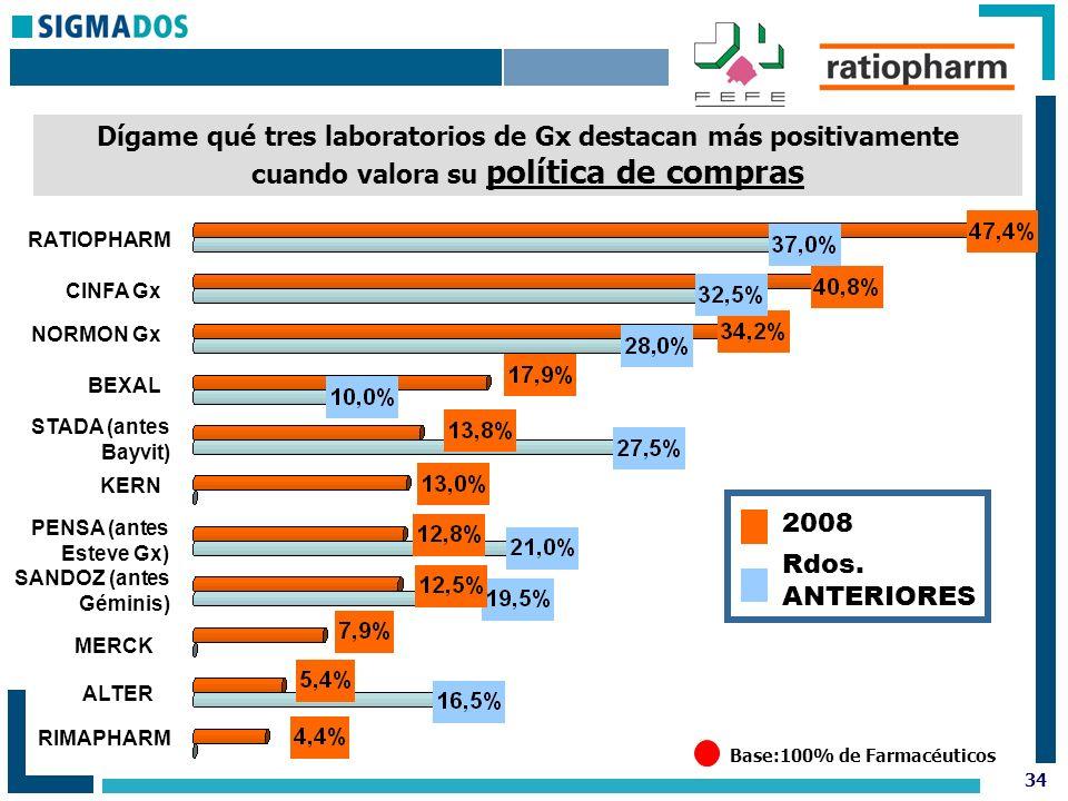 34 Base:100% de Farmacéuticos Dígame qué tres laboratorios de Gx destacan más positivamente cuando valora su política de compras Rdos.