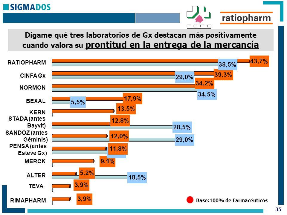 35 Base:100% de Farmacéuticos Dígame qué tres laboratorios de Gx destacan más positivamente cuando valora su prontitud en la entrega de la mercancía RATIOPHARM CINFA Gx NORMON BEXAL KERN STADA (antes Bayvit) SANDOZ (antes Géminis) PENSA (antes Esteve Gx) MERCK ALTER TEVA RIMAPHARM