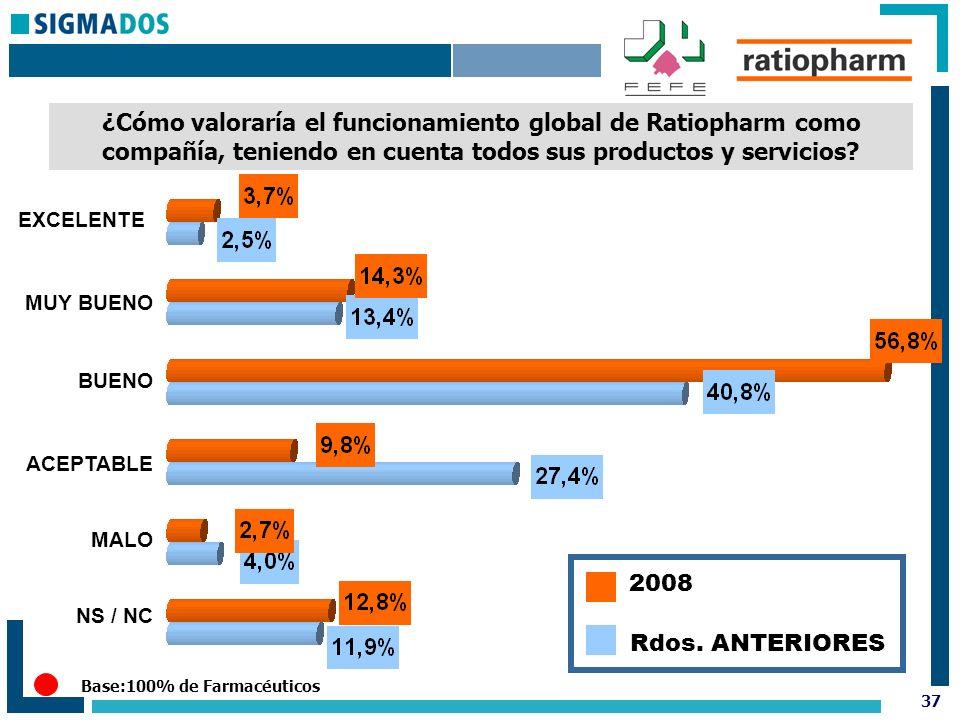 37 ¿Cómo valoraría el funcionamiento global de Ratiopharm como compañía, teniendo en cuenta todos sus productos y servicios.