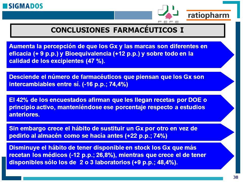 38 CONCLUSIONES FARMACÉUTICOS I Aumenta la percepción de que los Gx y las marcas son diferentes en eficacia (+ 9 p.p.) y Bioequivalencia (+12 p.p.) y sobre todo en la calidad de los excipientes (47 %).