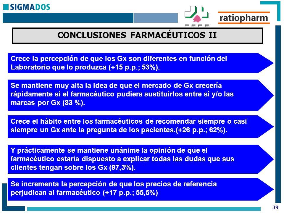39 CONCLUSIONES FARMACÉUTICOS II Crece la percepción de que los Gx son diferentes en función del Laboratorio que lo produzca (+15 p.p.; 53%).