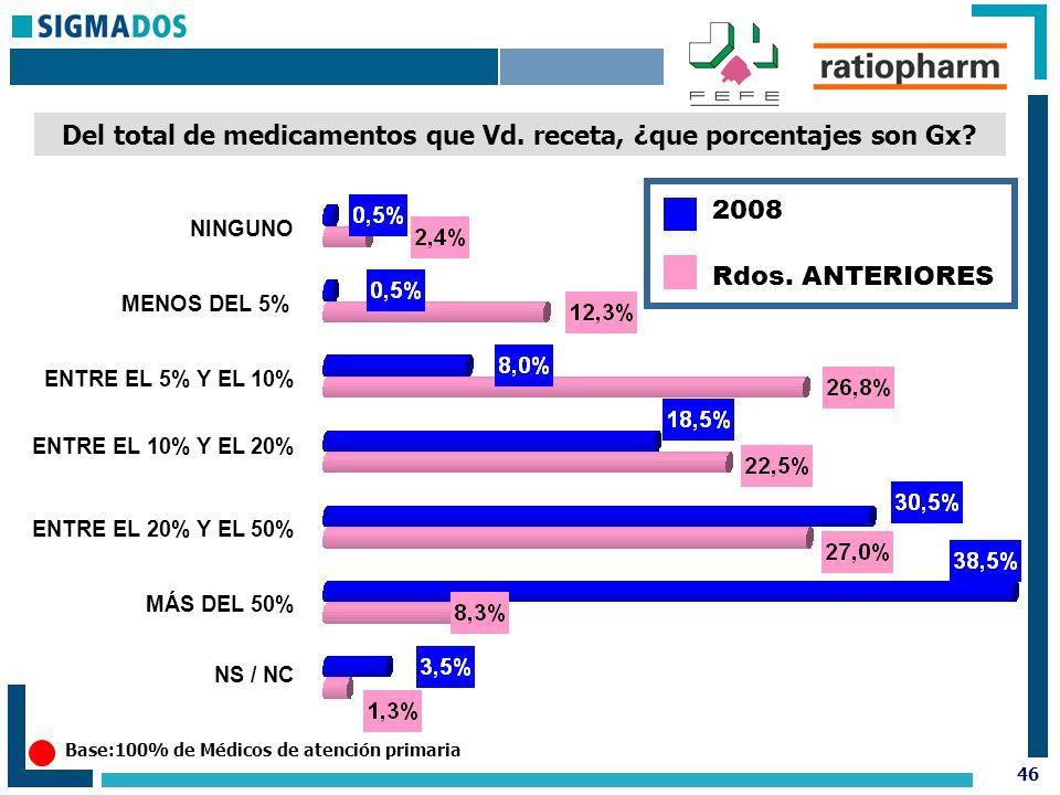 46 Del total de medicamentos que Vd. receta, ¿que porcentajes son Gx.